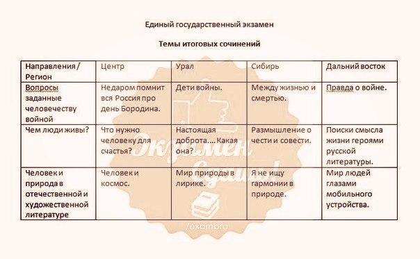 Фейковые темы пробника и реального экзамена
