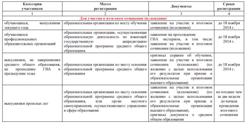 Сроки и места  регистрации на участие в итоговом сочинении (изложении)